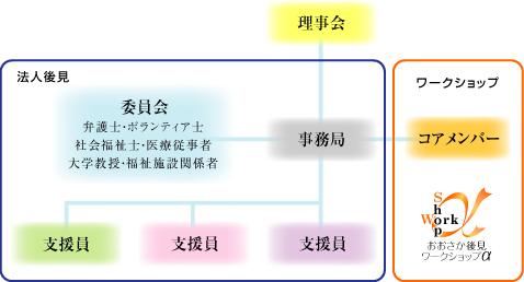 権利擁護たかつき 組織図